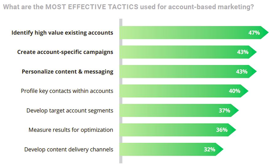 Ascend2 - SharpSpring: List of most effective tactics for Account-Based Marketing starting with identifying high-value accounts